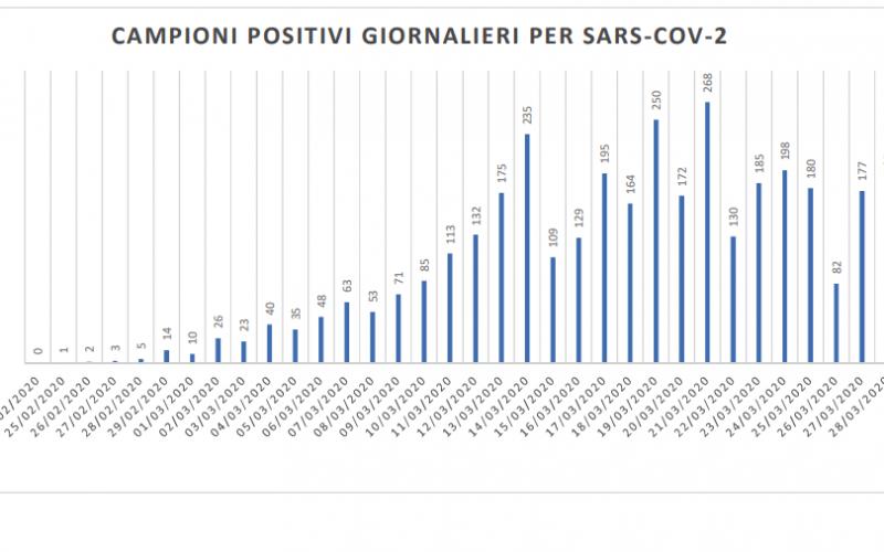 Coronavirus, 185 nuovi positivi nella regione